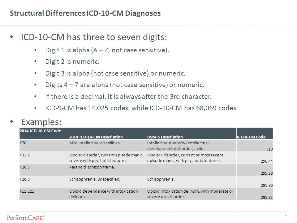 Framework of the ICD-10-CM