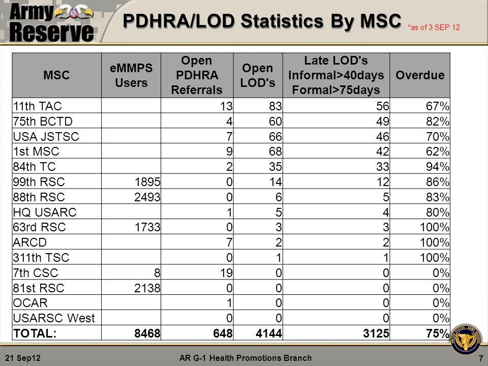 PDHRA/LOD Statistics By MSC