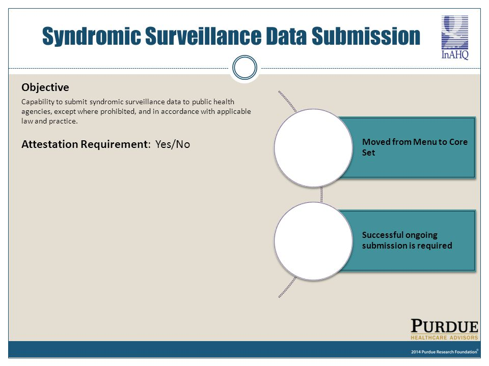 Syndromic Surveillance Data Submission