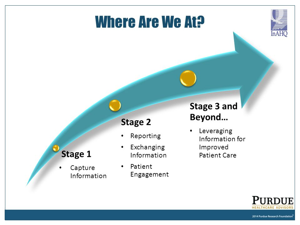 Where Are We At Stage 3 and Beyond… Stage 2 Stage 1