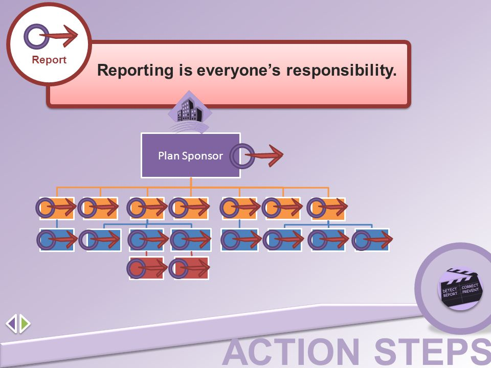 Reporting is everyone's responsibility.