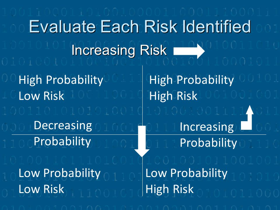 Evaluate Each Risk Identified