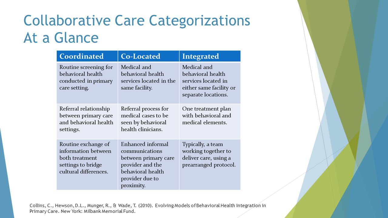 Collaborative Care Categorizations At a Glance