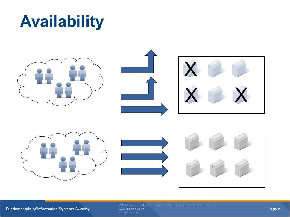 4/13/2017 Availability X X X
