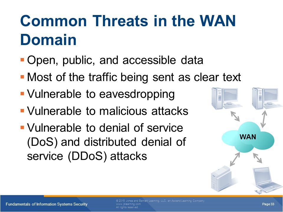 Common Threats in the WAN Domain