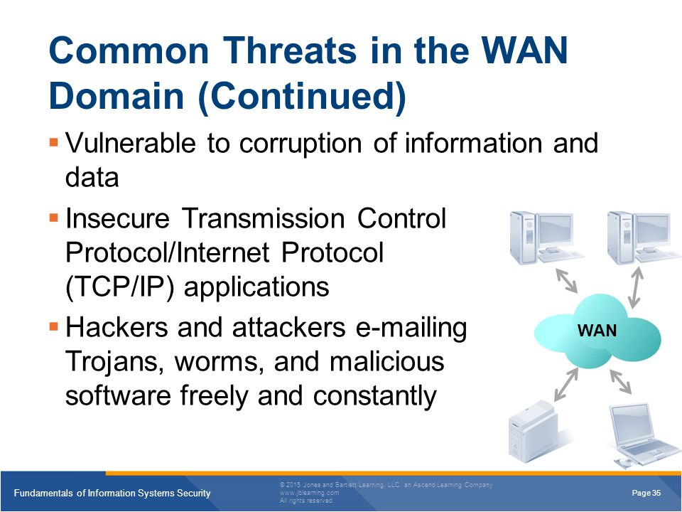Common Threats in the WAN Domain (Continued)