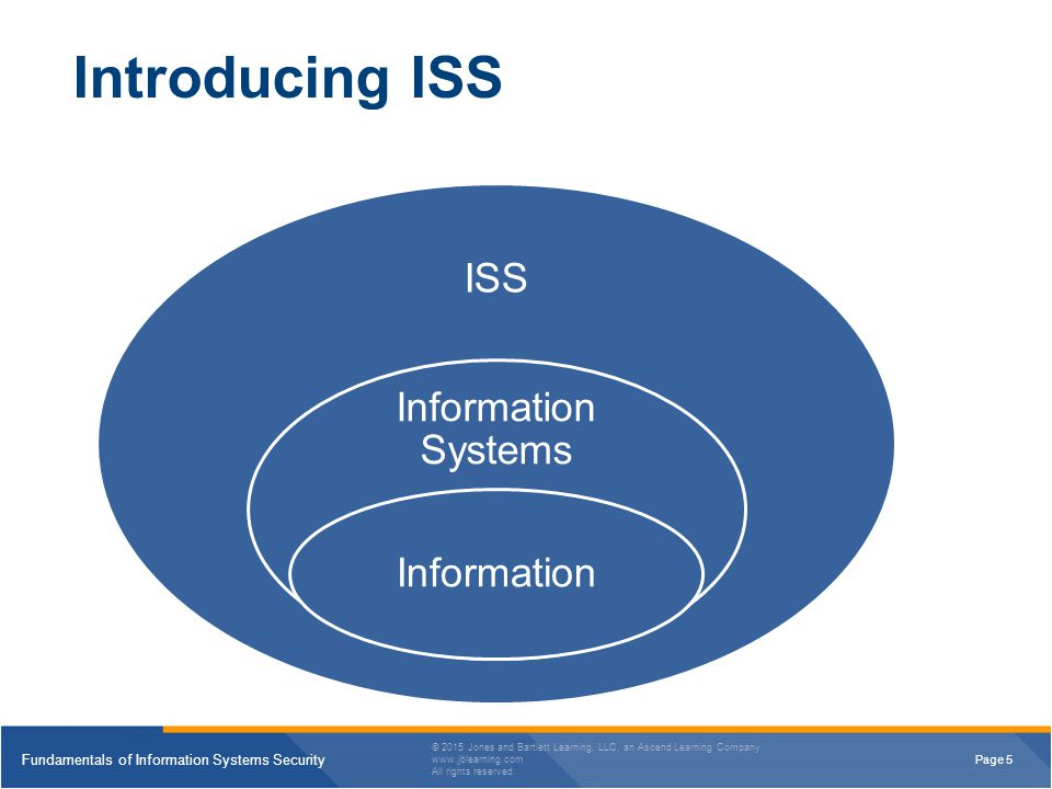 Introducing ISS Information Systems Information ISS 4/13/2017