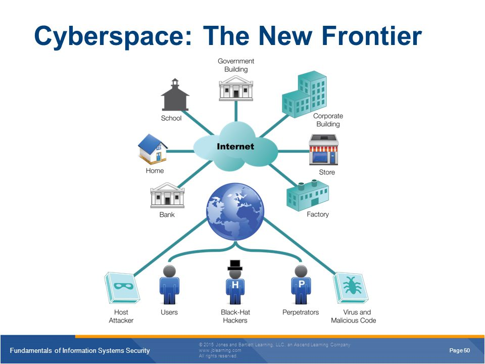 Cyberspace: The New Frontier