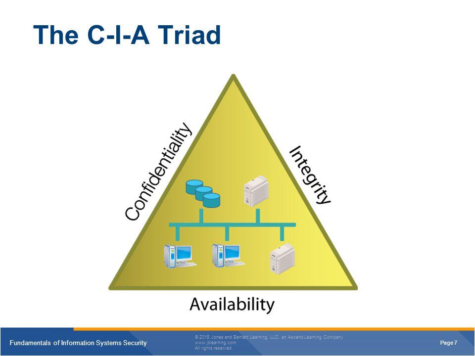 4/13/2017 The C-I-A Triad