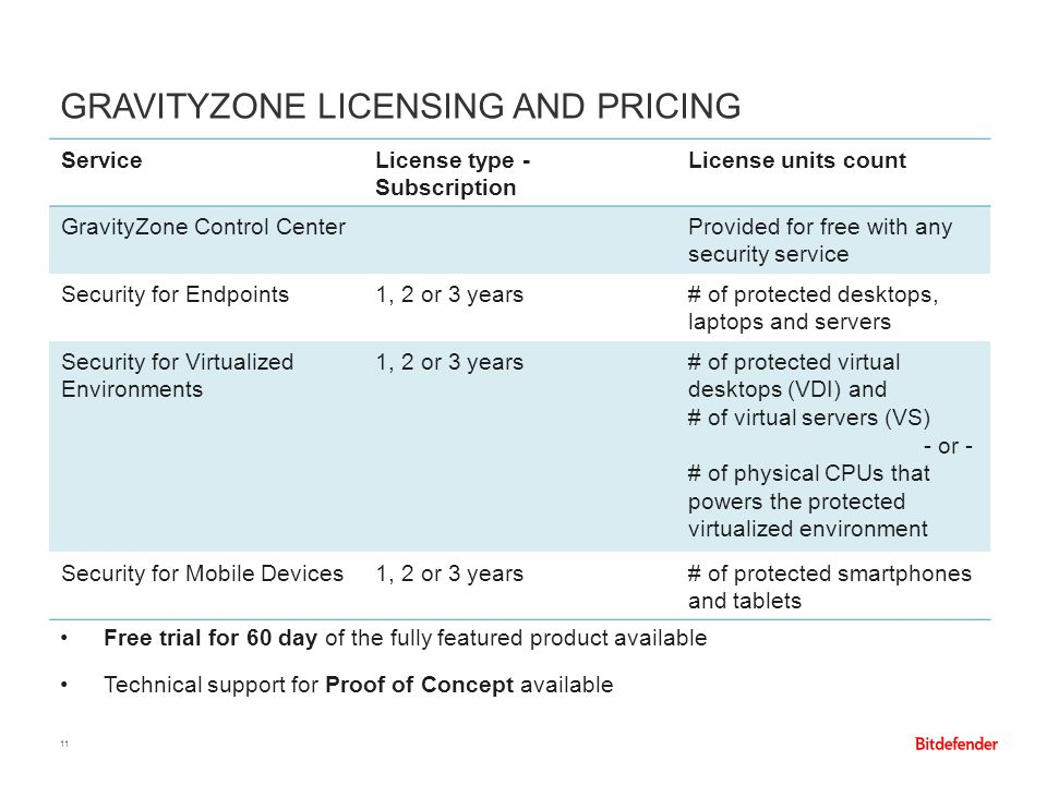 GravityZone licensing and pricing