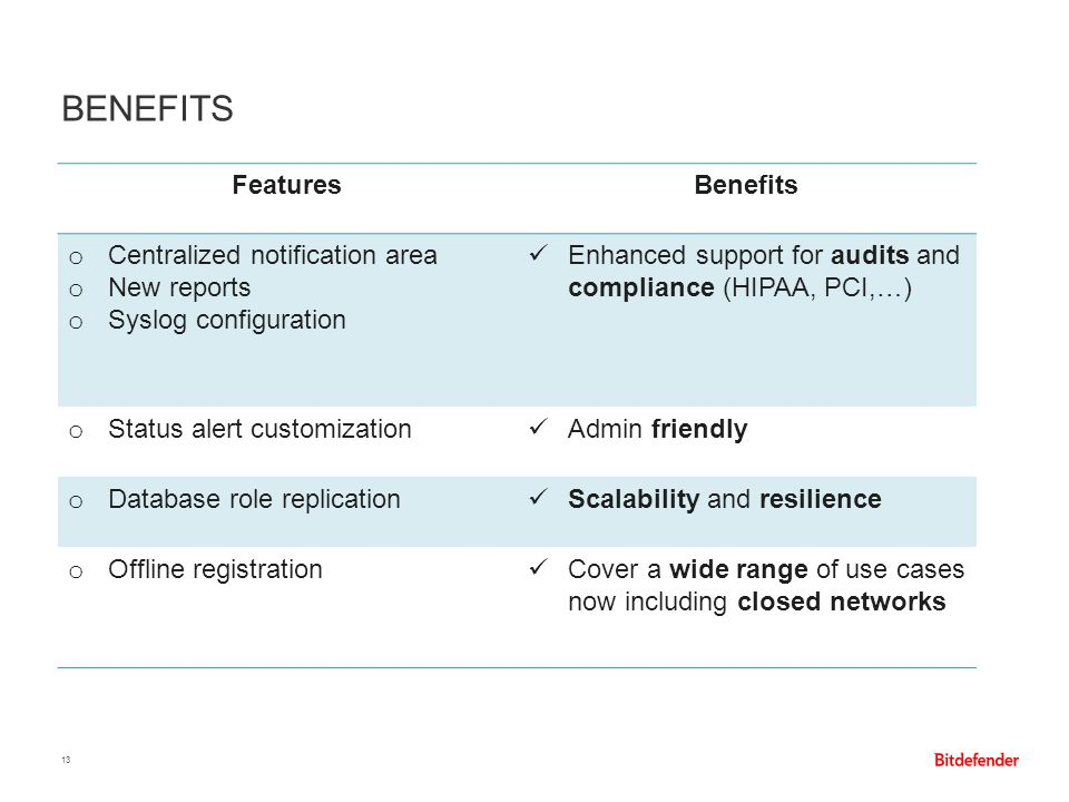 Benefits Features Benefits Centralized notification area New reports