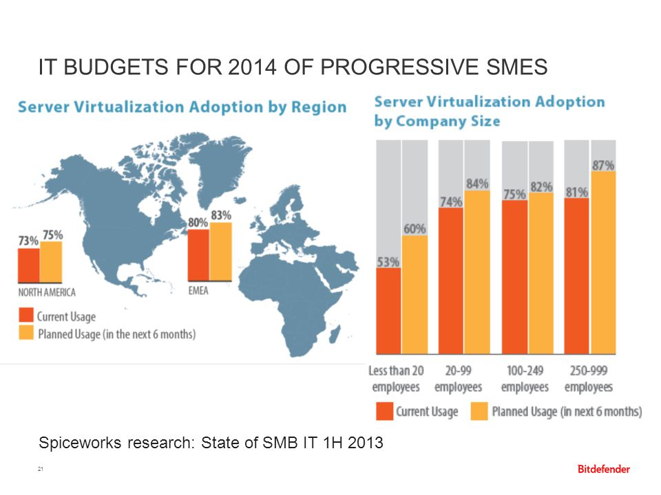 IT budgets for 2014 of Progressive SMEs