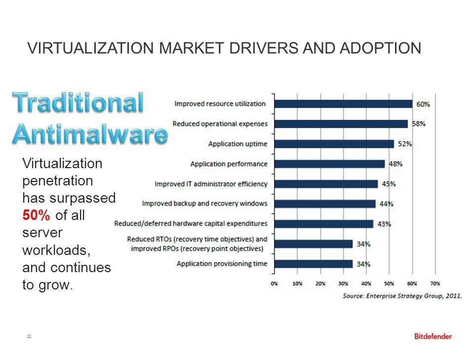 Virtualization market drivers and adoption
