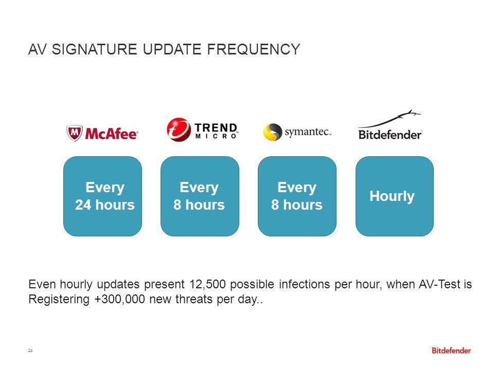AV signature update frequency