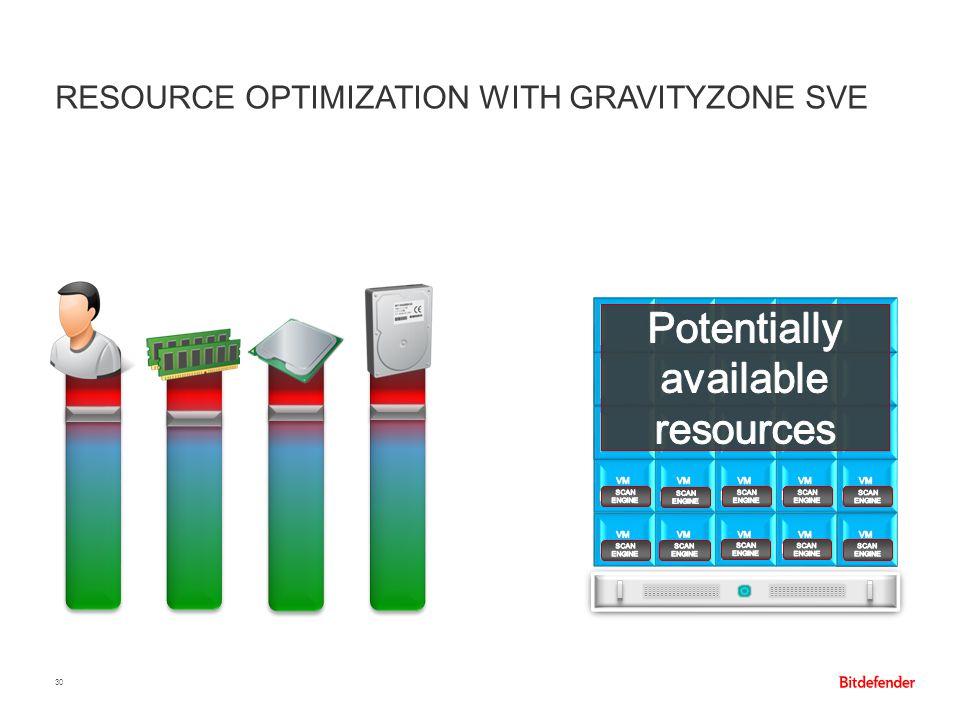 Resource Optimization with GravityZone SVE