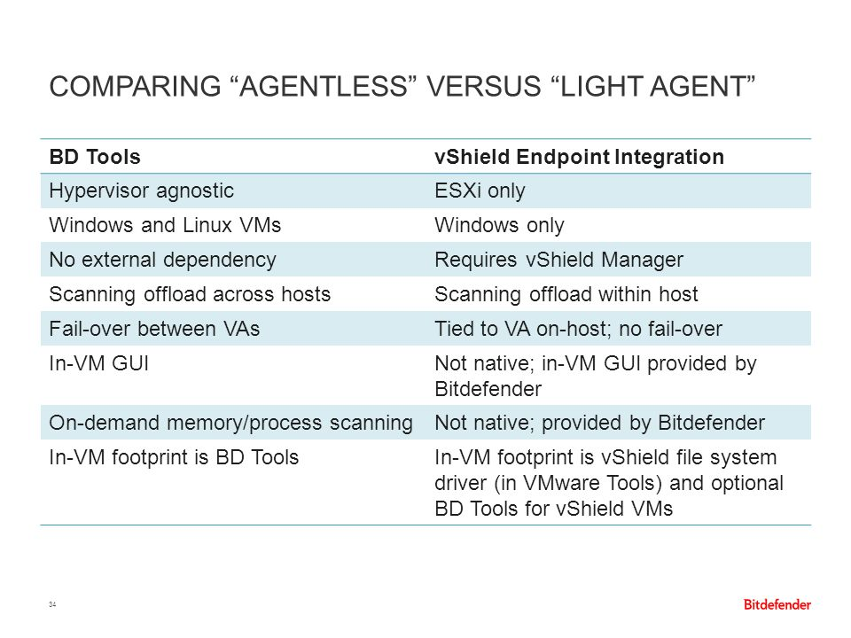 Comparing Agentless versus Light Agent