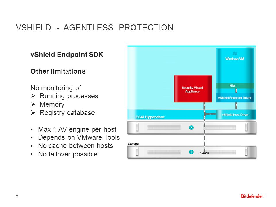 VSHIELD - AGENTLESS PROTECTION