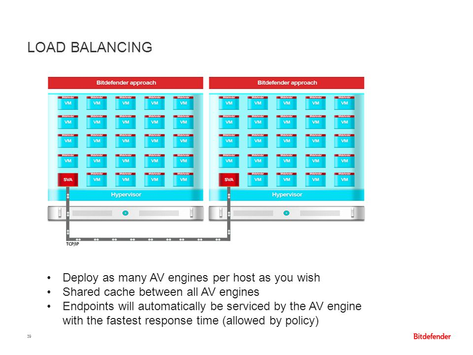Load Balancing Deploy as many AV engines per host as you wish