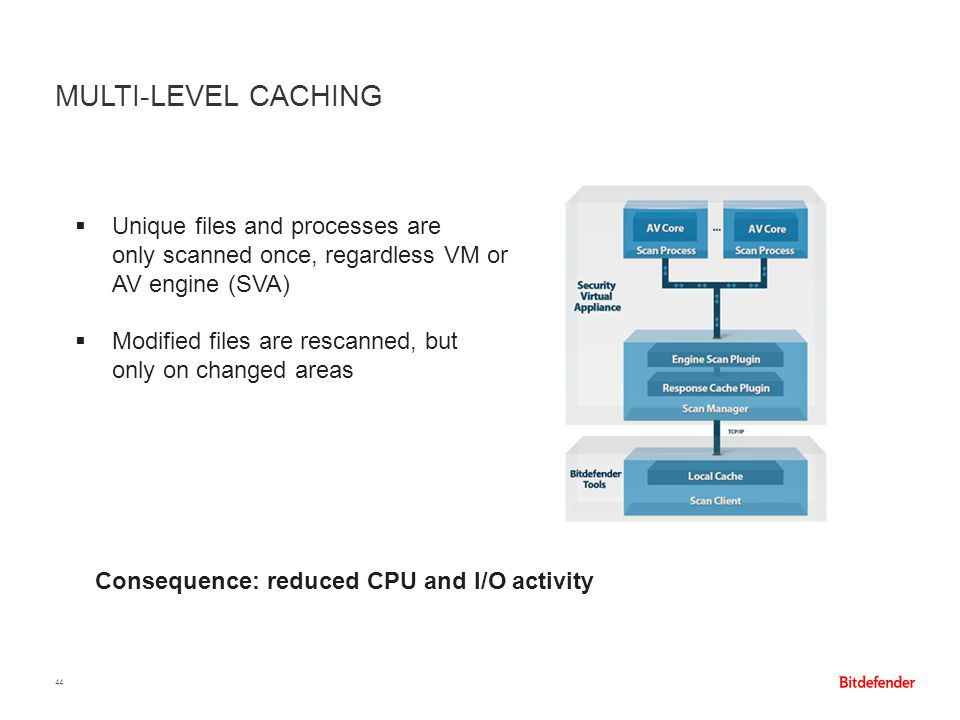 Multi-level caching Unique files and processes are only scanned once, regardless VM or AV engine (SVA)