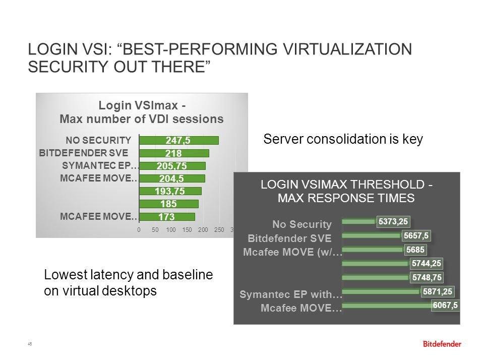 Login VSI: Best-performing virtualization security out there