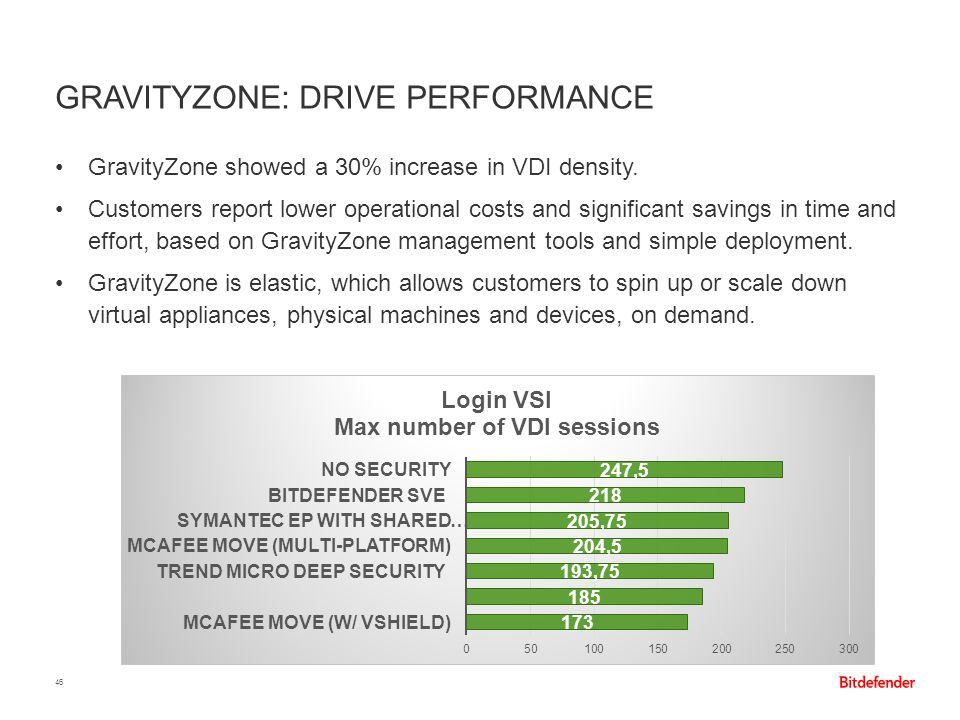 GravityZone: Drive Performance