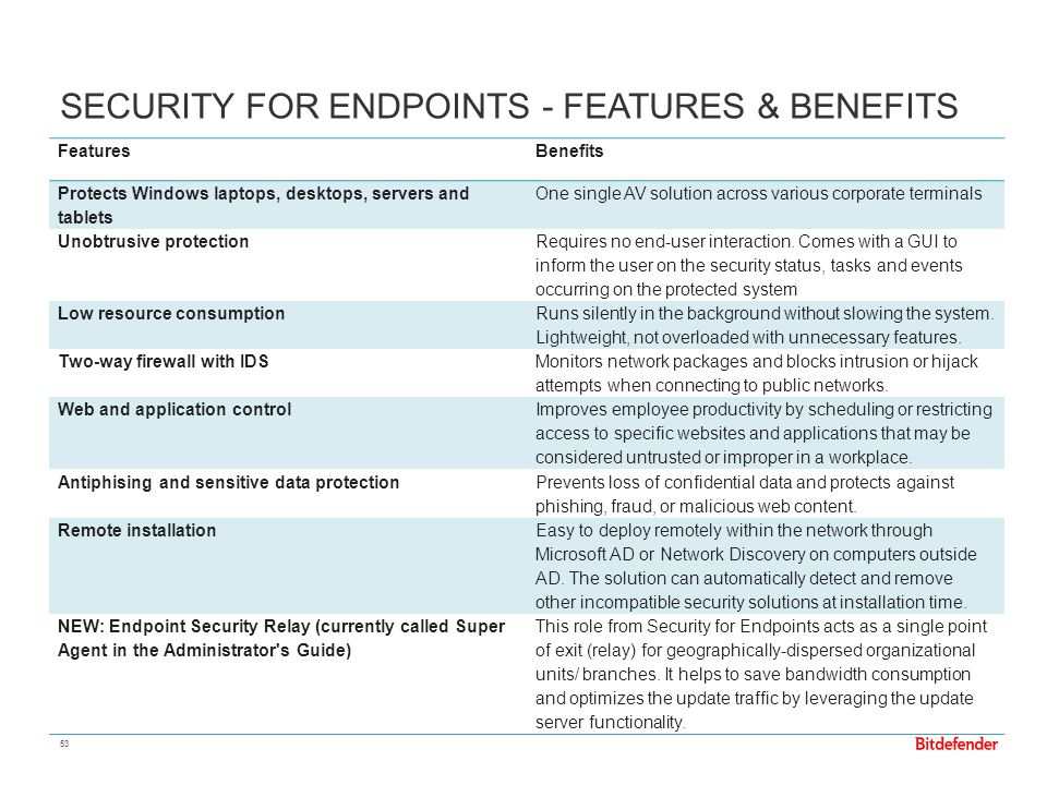 Security for Endpoints - Features & Benefits