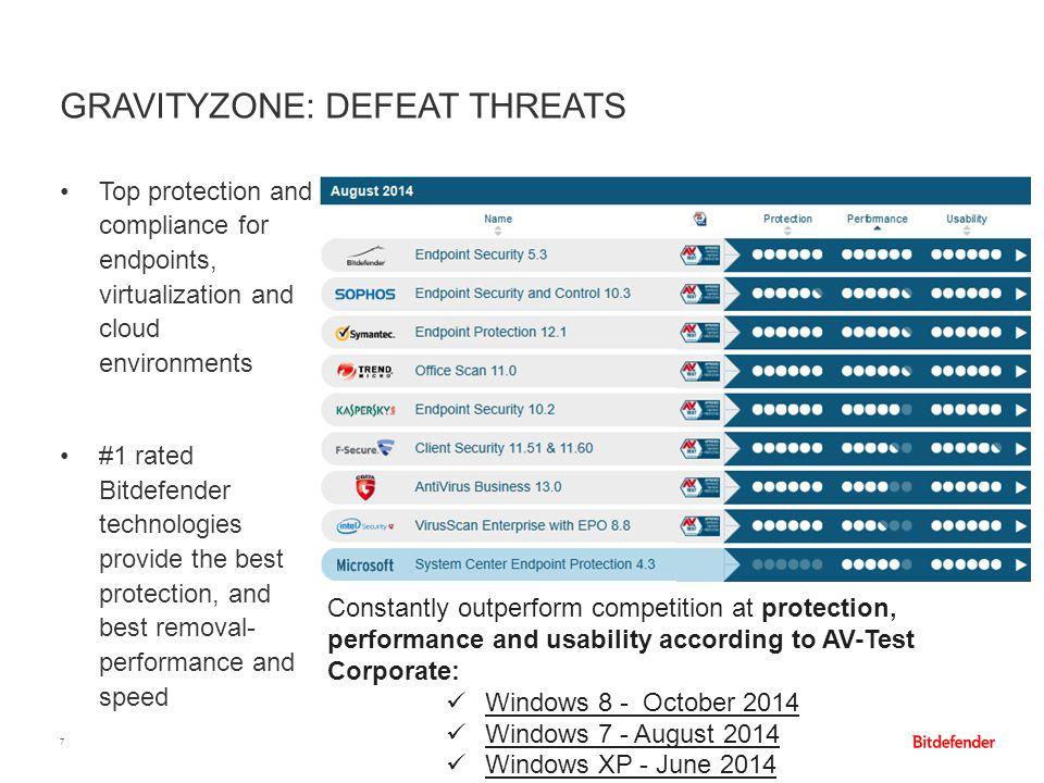 GravityZone: Defeat Threats