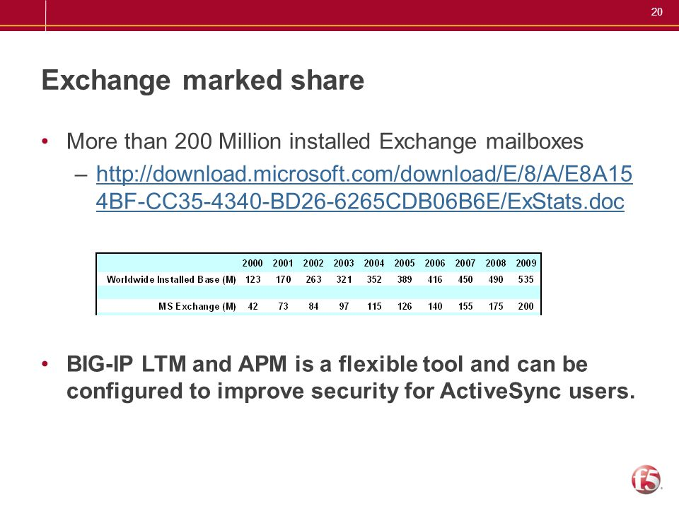 Exchange marked share More than 200 Million installed Exchange mailboxes.