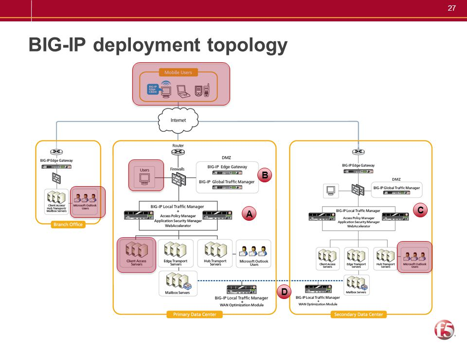 BIG-IP deployment topology