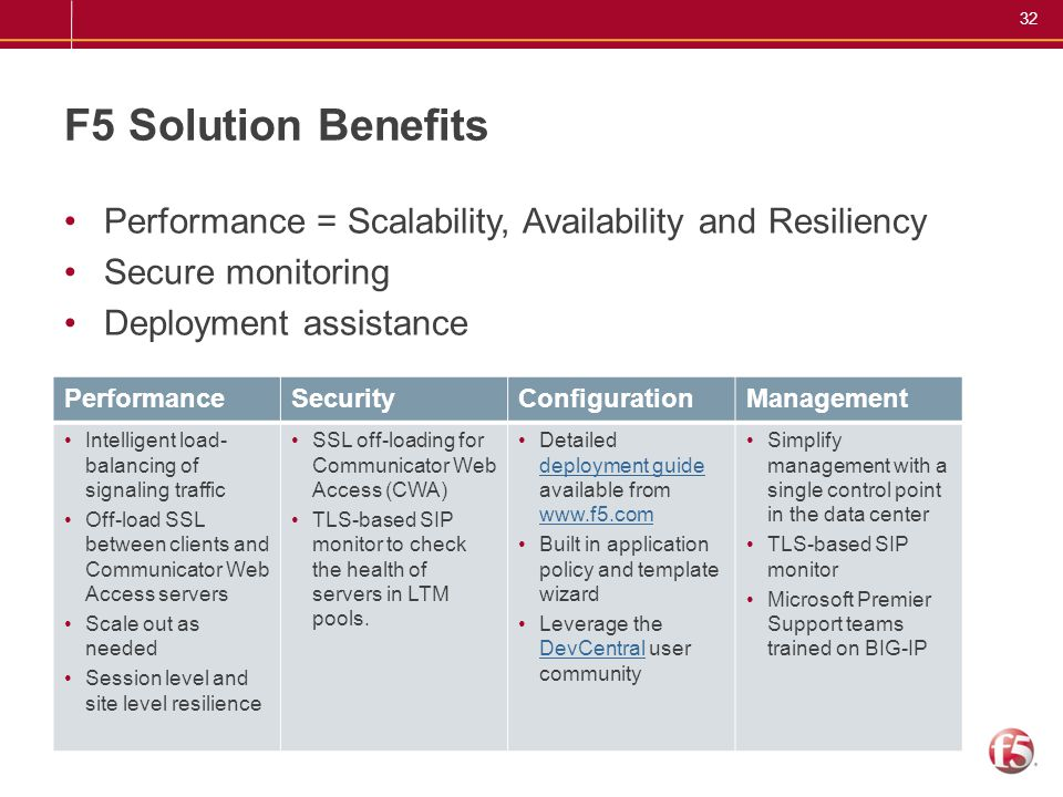 F5 Solution Benefits Performance = Scalability, Availability and Resiliency. Secure monitoring. Deployment assistance.
