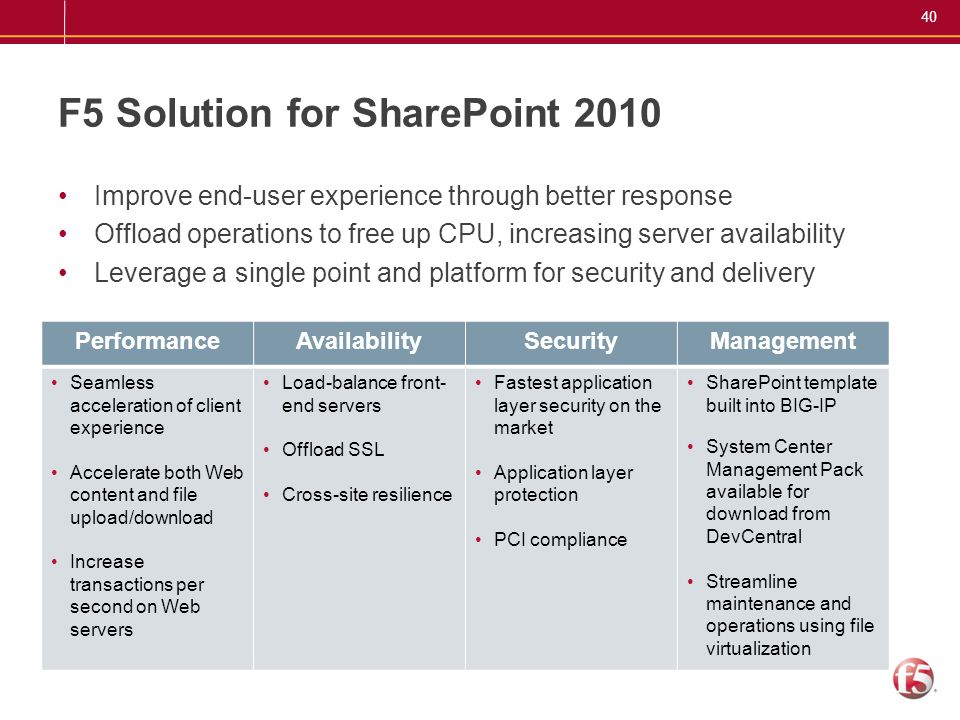 F5 Solution for SharePoint 2010