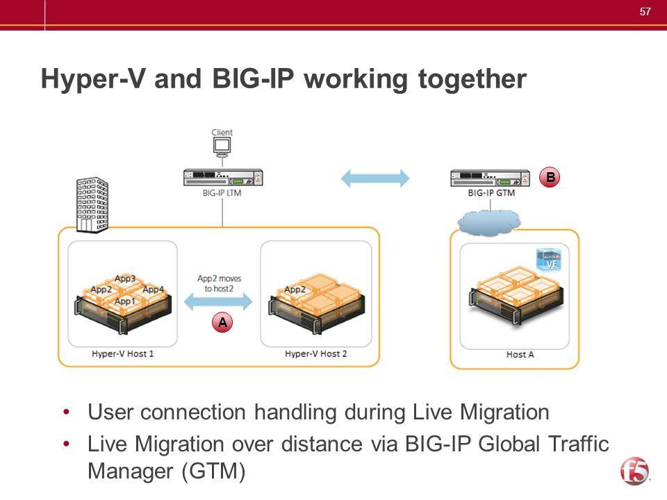 Hyper-V and BIG-IP working together