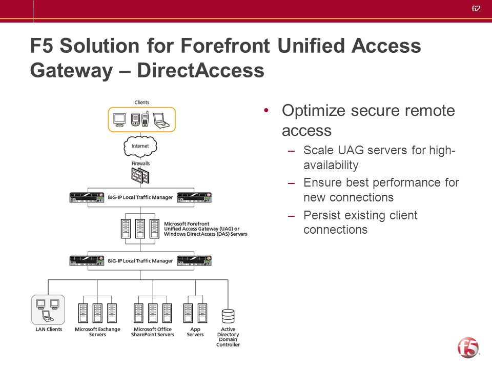 F5 Solution for Forefront Unified Access Gateway – DirectAccess