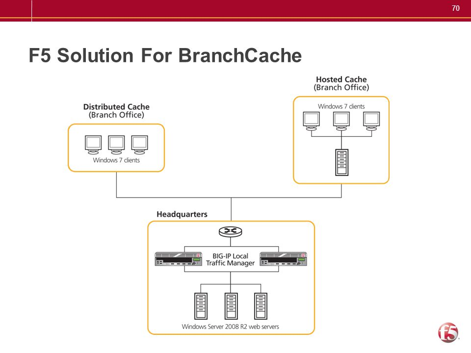 F5 Solution For BranchCache