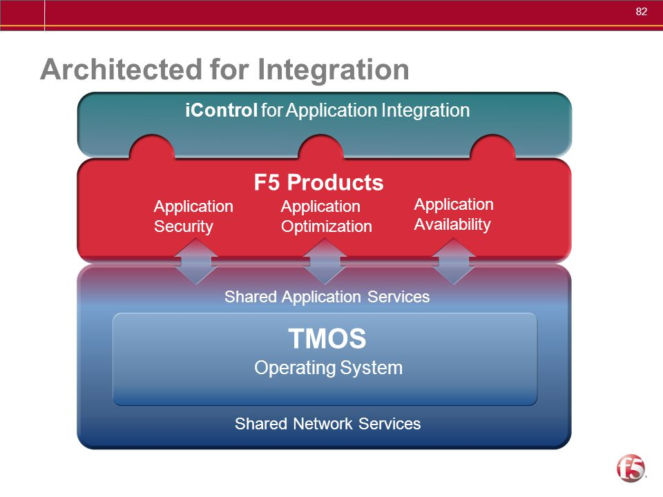 Architected for Integration