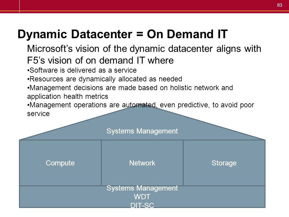Dynamic Datacenter = On Demand IT