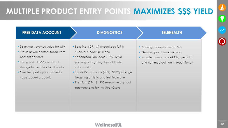 MULTIPLE PRODUCT ENTRY POINTS MAXIMIZES $$$ YIELD