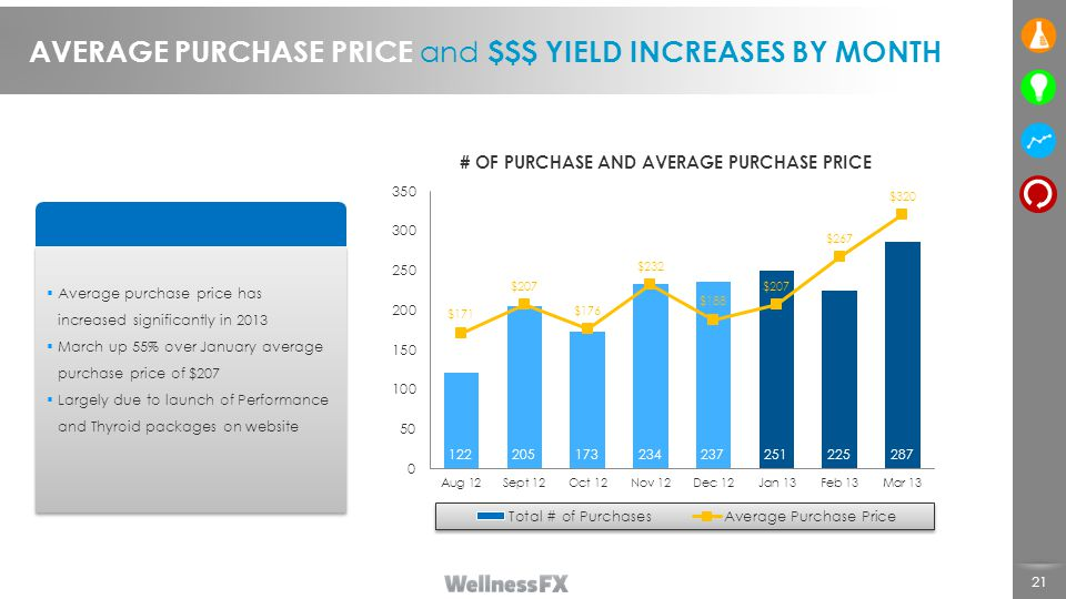 AVERAGE PURCHASE PRICE and $$$ YIELD INCREASES BY MONTH