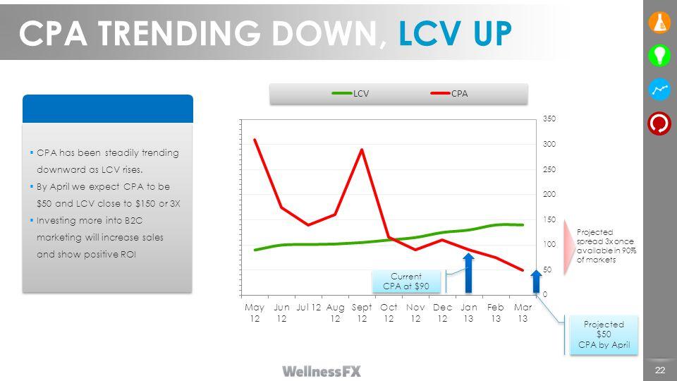 CPA TRENDING DOWN, LCV UP