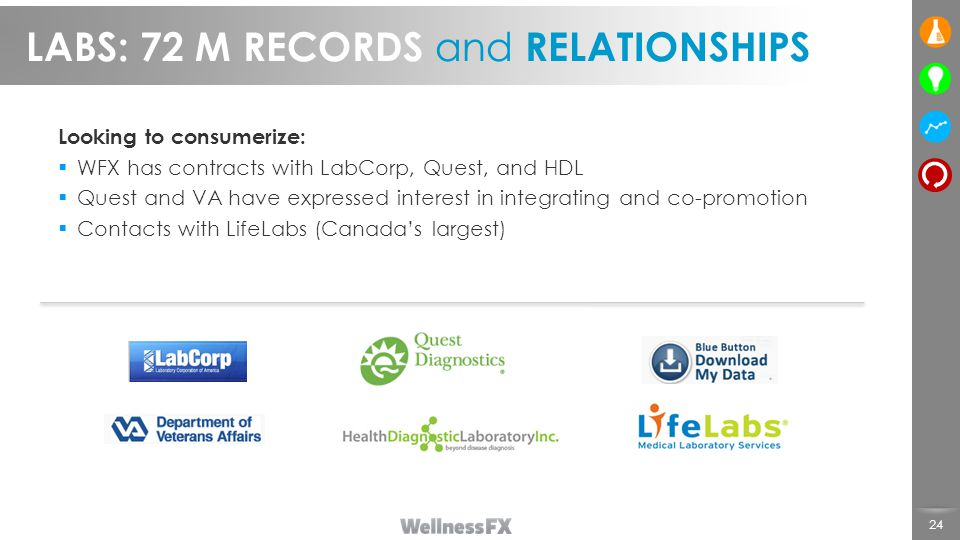 LABS: 72 M RECORDS and RELATIONSHIPS