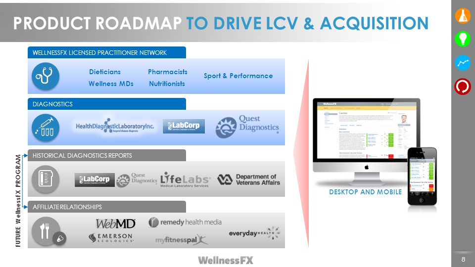 PRODUCT ROADMAP TO DRIVE LCV & ACQUISITION