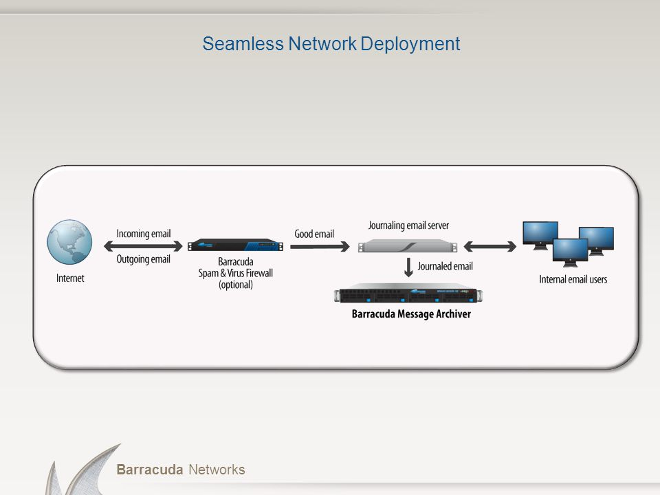 Seamless Network Deployment
