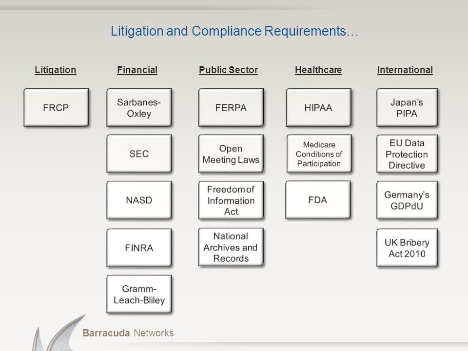 Litigation and Compliance Requirements…