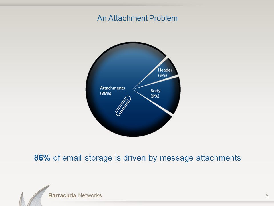 86% of email storage is driven by message attachments