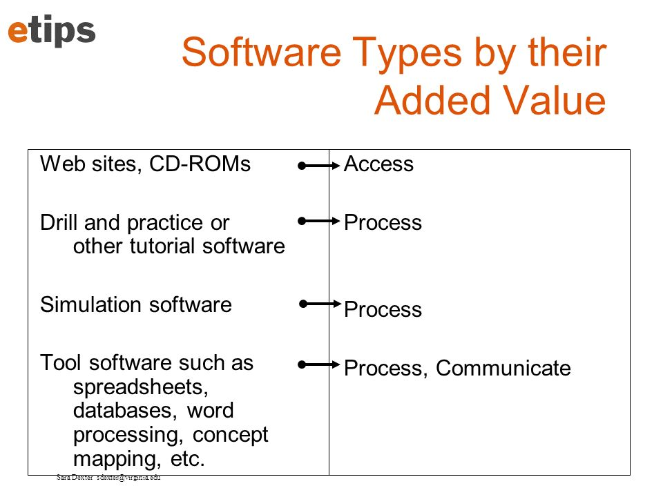 Software Types by their Added Value