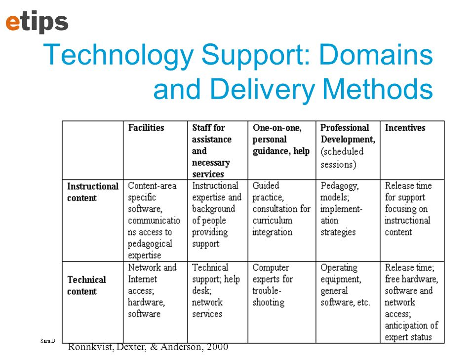 Technology Support: Domains and Delivery Methods