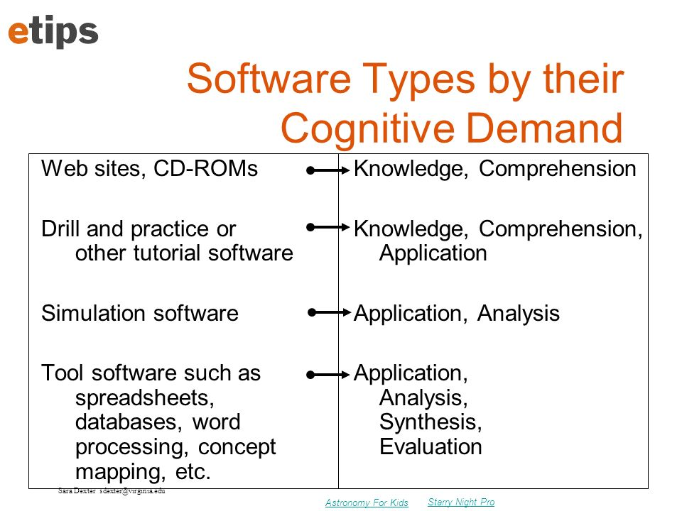 Software Types by their Cognitive Demand