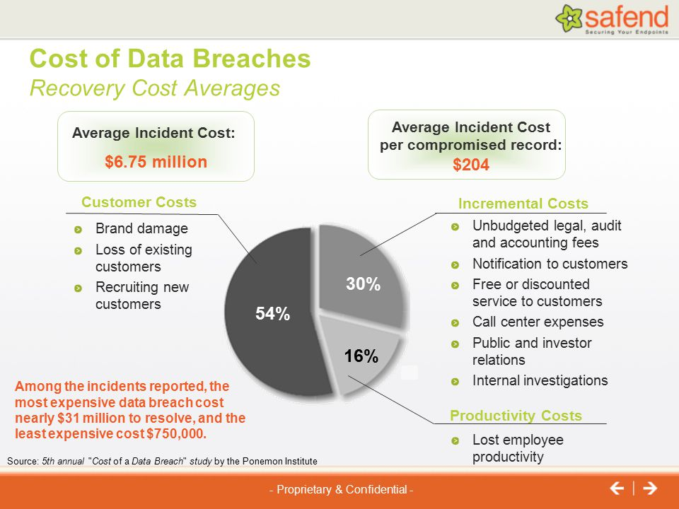 Cost of Data Breaches Recovery Cost Averages