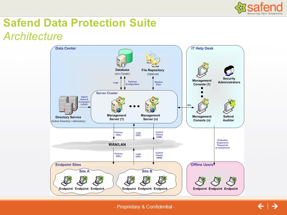 Safend Data Protection Suite Architecture