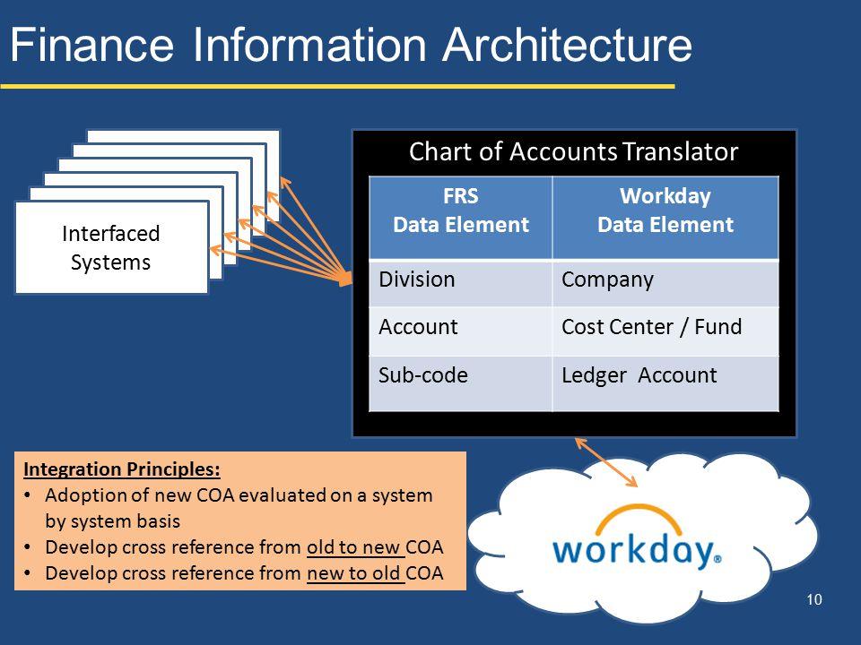 Finance Information Architecture